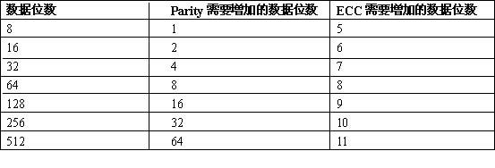 Parity&ECC