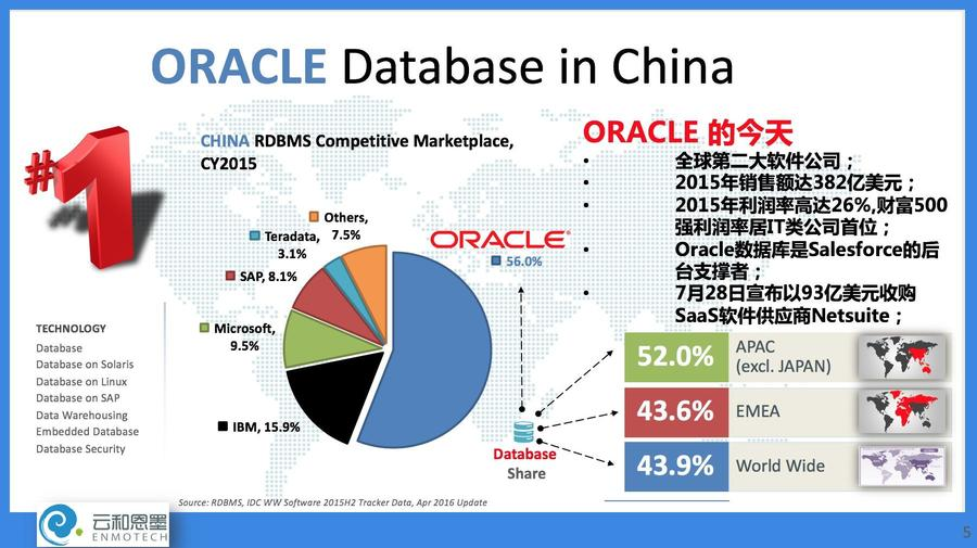 2015-Apac-Oracle-Market.jpg