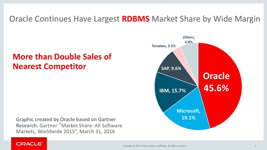 2015-Oracle-database_market.png