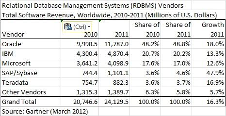 2011rdbms-market-revenue3.jpg