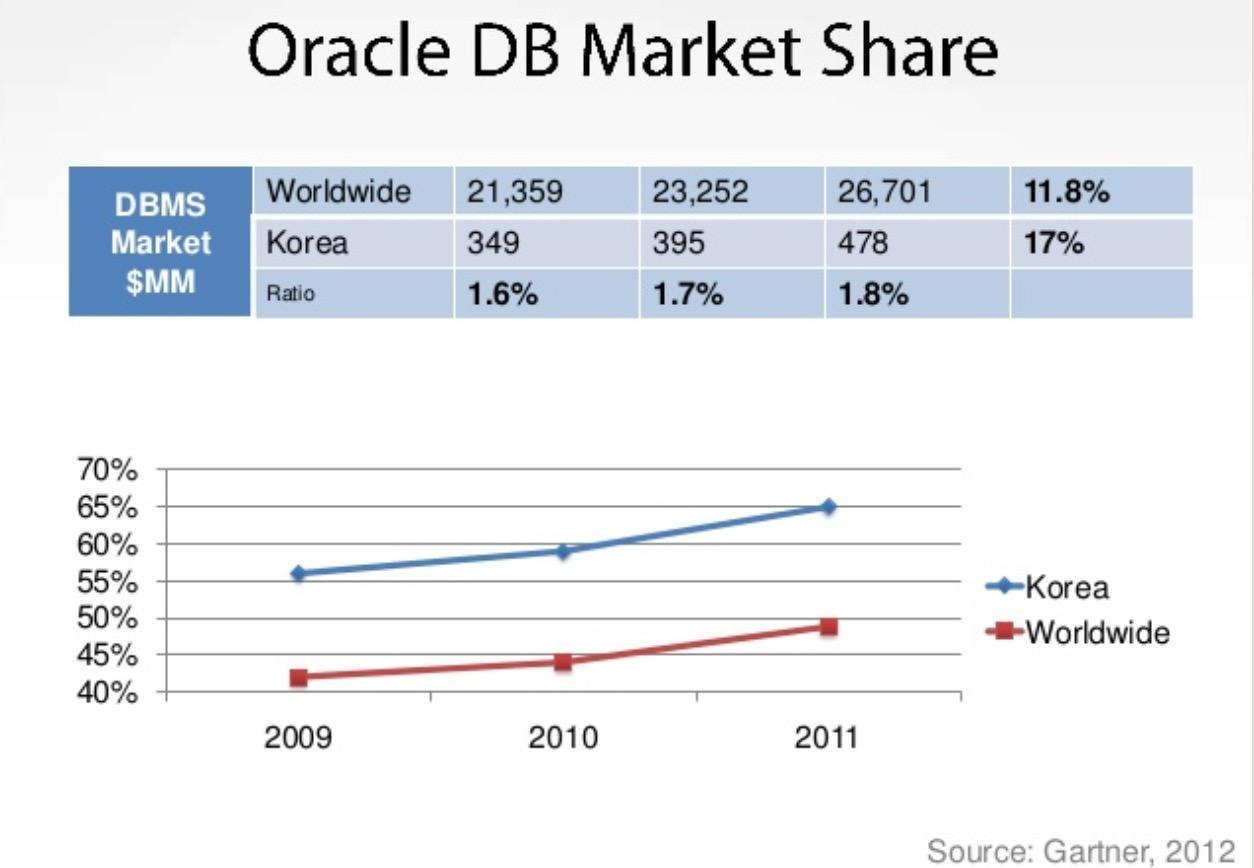 2012-OracleMarketShare-Korea.jpg
