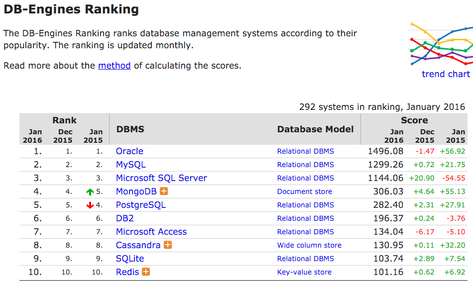 DB-EnginesRanking2016.png