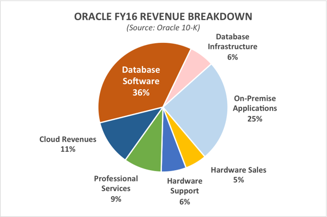 2016OracleRevenue.png