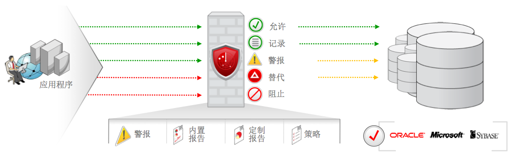 OracleDatabaseFirewall.png