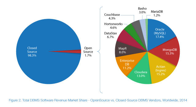 The-Outlook-for-Open-Source-DBMS-Market-222.jpg