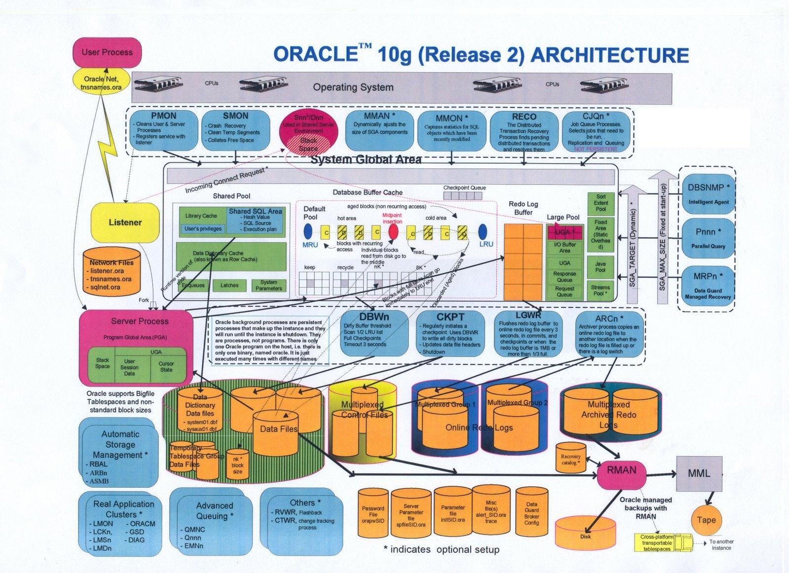 oracle_architecture21.jpg